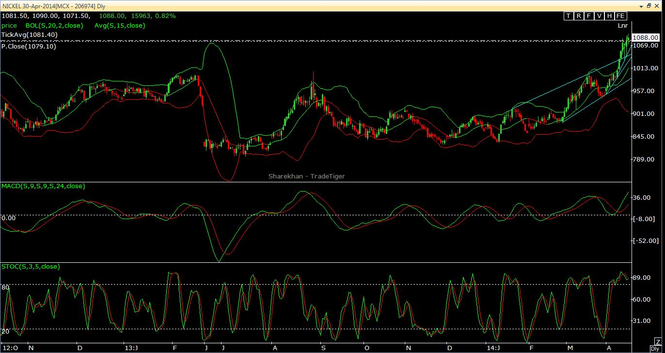 Nickel April Short Term Outlook according to chart