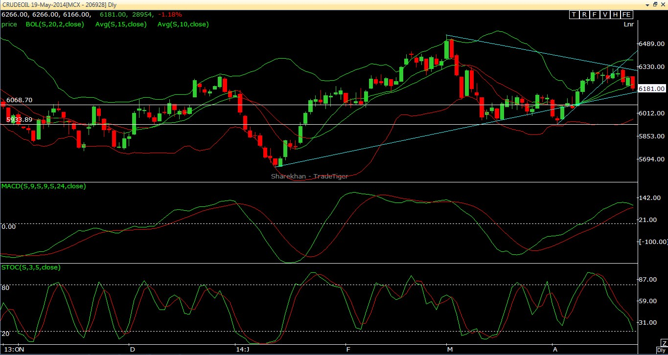 Crude oil Intraday Outlook