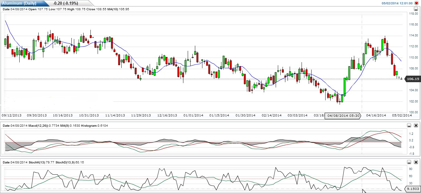 Aluminium Outlook for intraday 2.05.2012