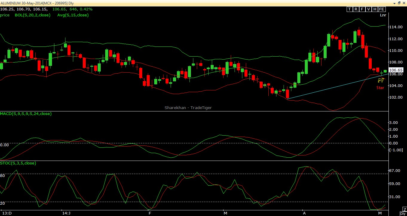Aluminium Outlook for Short term traders 05.05.2012