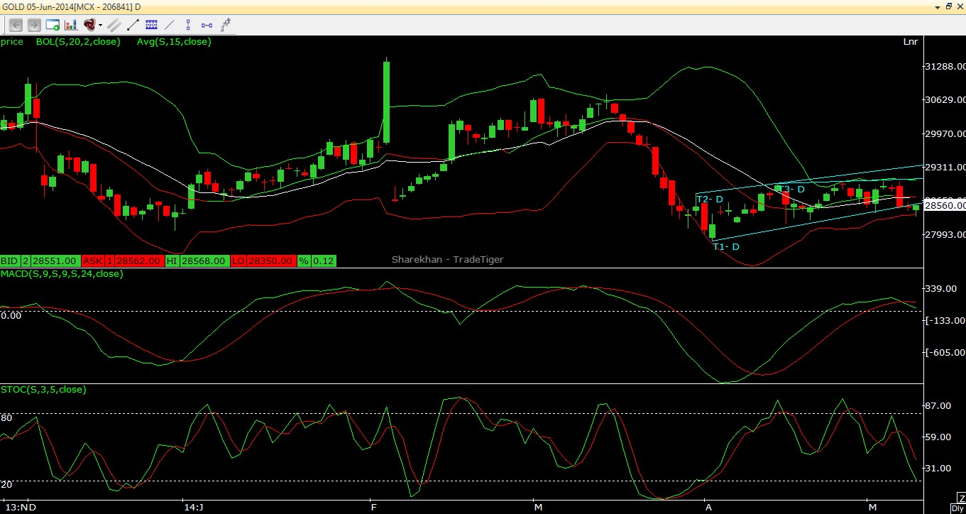 Gold Trading Recommendation 12.05.2012