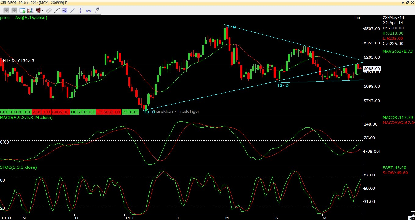 Crude Oil Intraday Outlook 23.05.2014