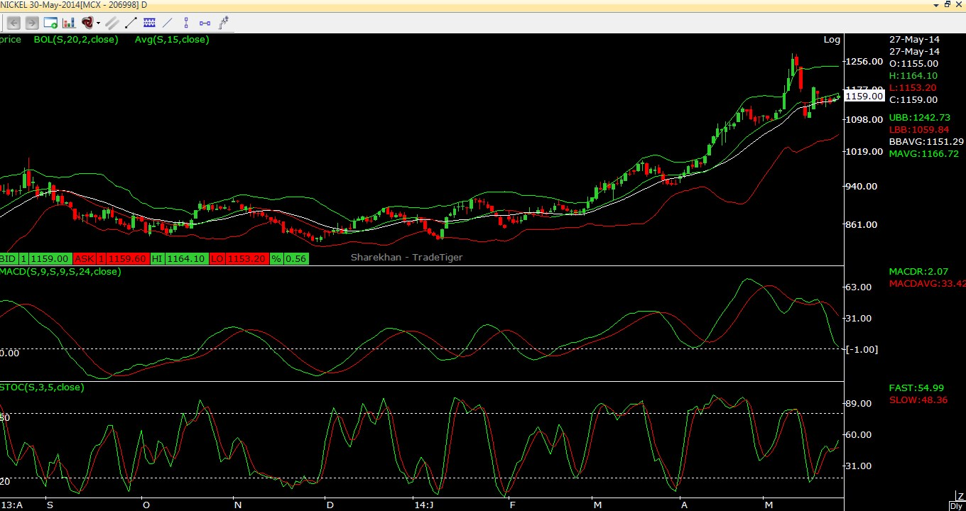 Nickel Technical View 27.05.2014
