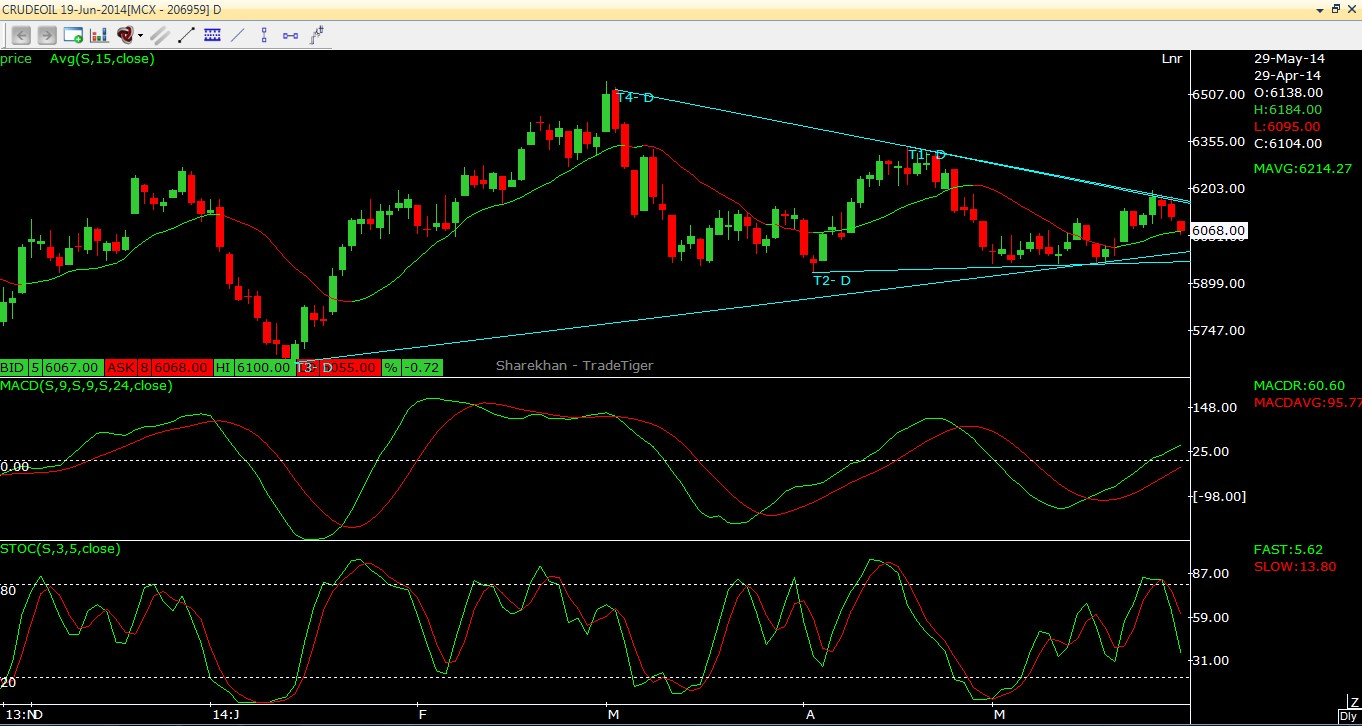 Crude Oil Intraday Outlook 29.05.2014