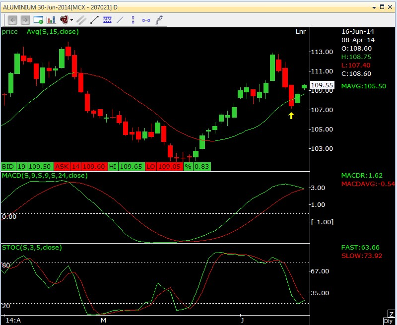 Aluminium Bullish Harami On Daily Chart 16.06.2014