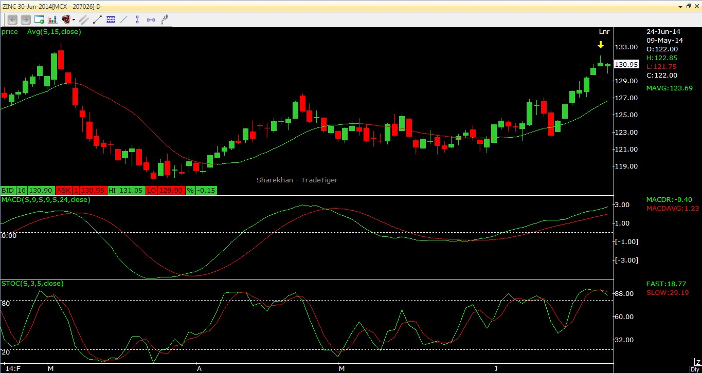 Zinc Technical Outlook for short term trader 24.06.2014