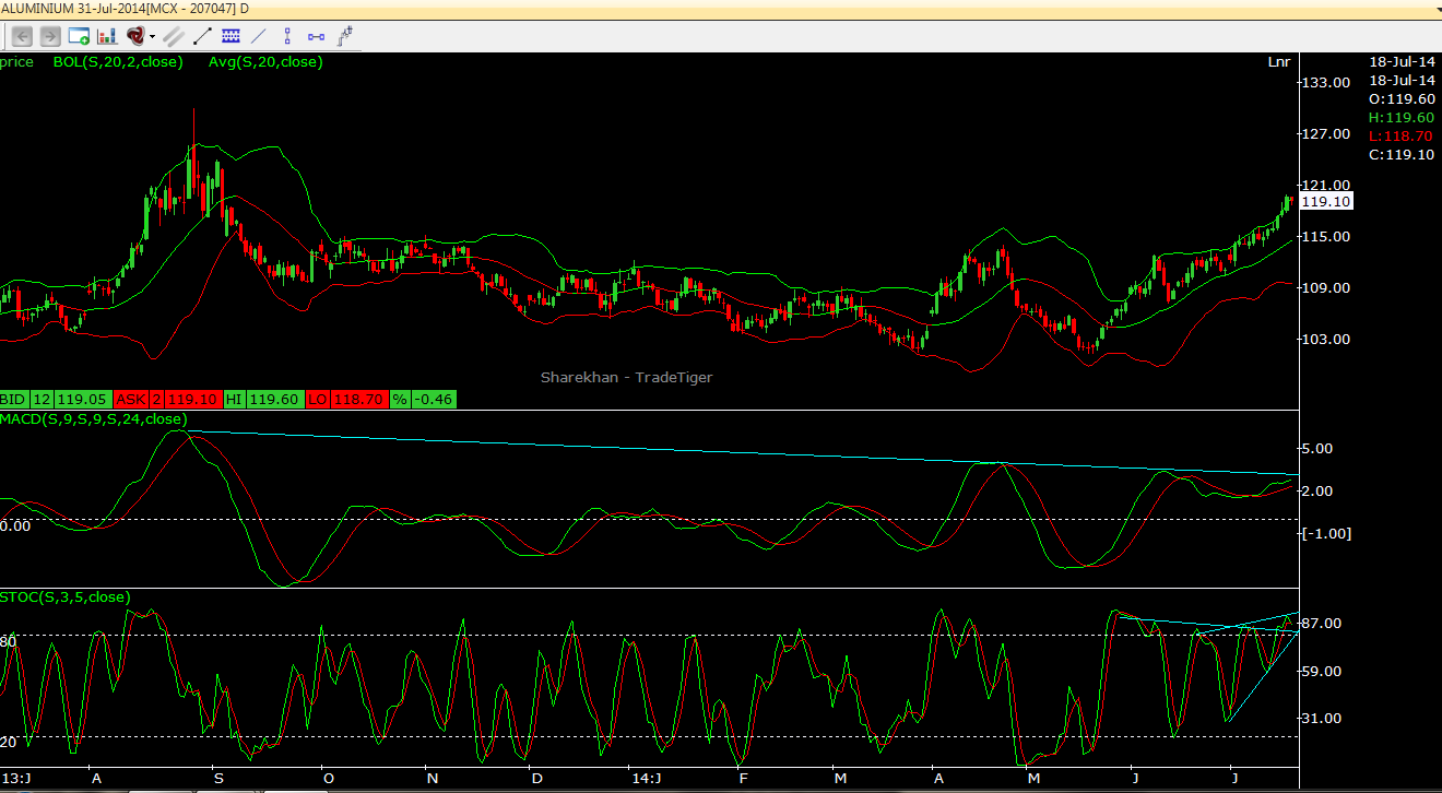 Aluminium Technical Outlook for short term trader 18.07.2014