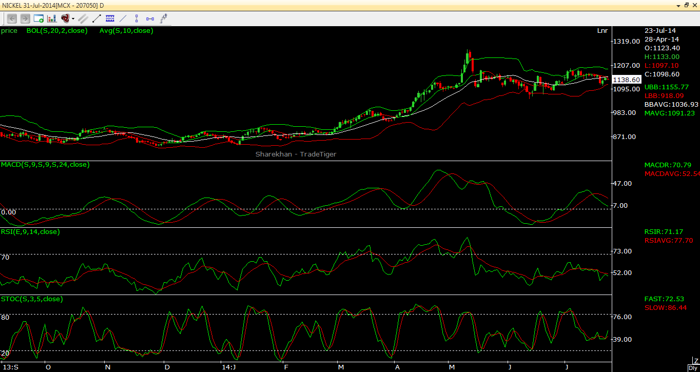 Nickel Technical outlook for short term 23.07.2014