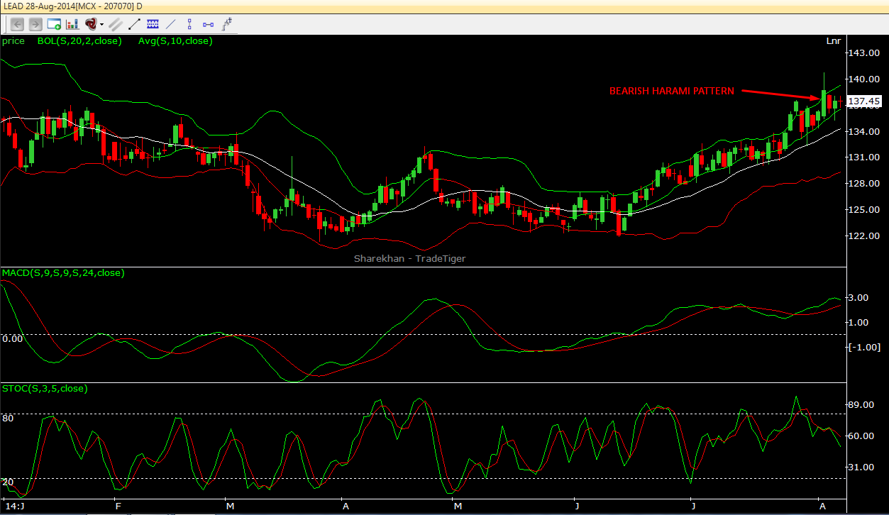 Lead bearish harami candlestick pattern avoid long 07.08.2014