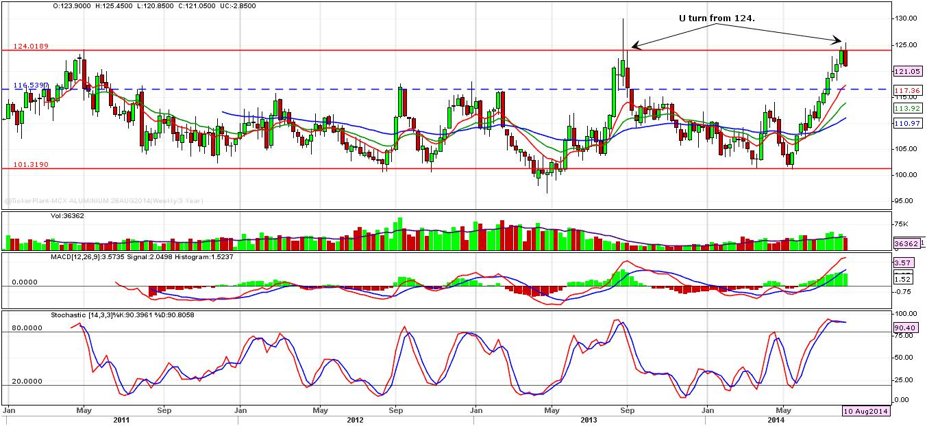 Aluminium Weekly Technical Outlook 18 to 22th Aug