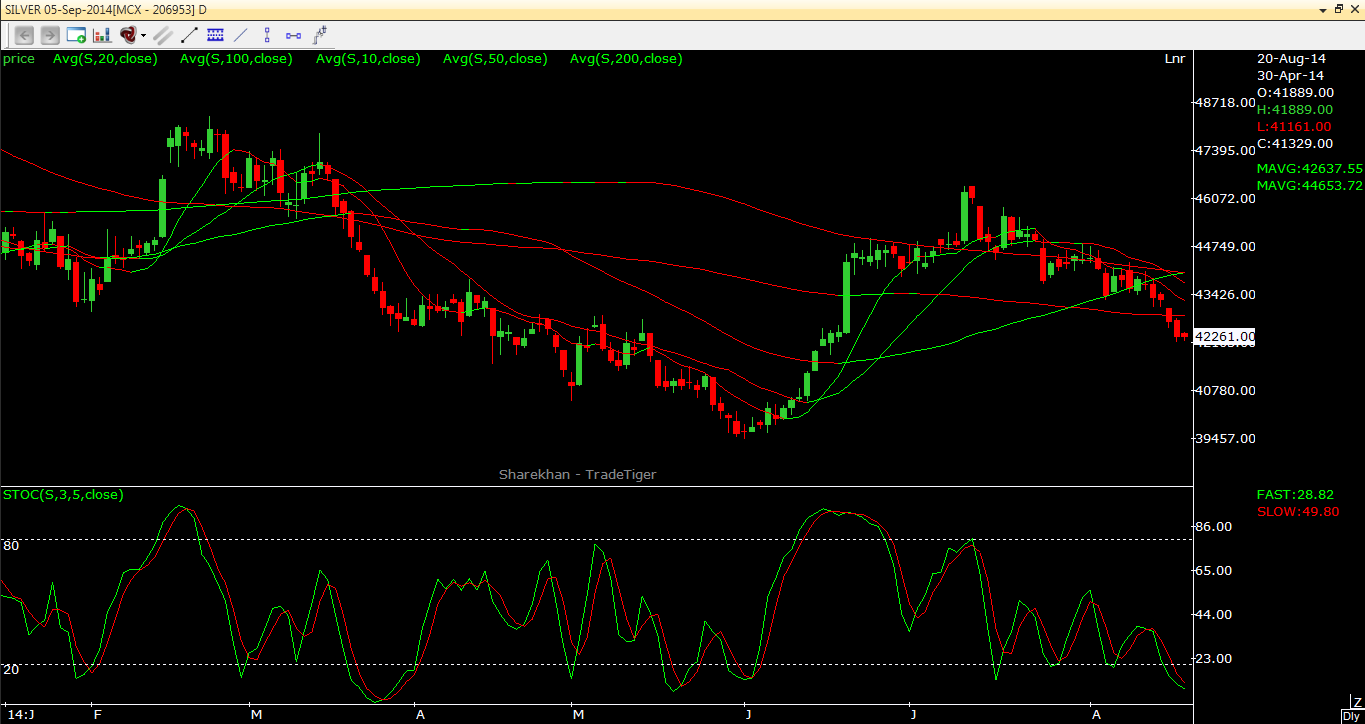 Silver View on Technical basis 20.08.2014