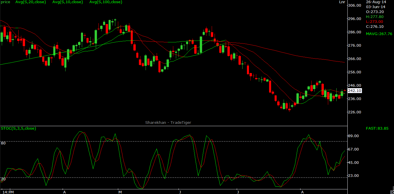 Natural Gas Technical Outlook 26.08.2014