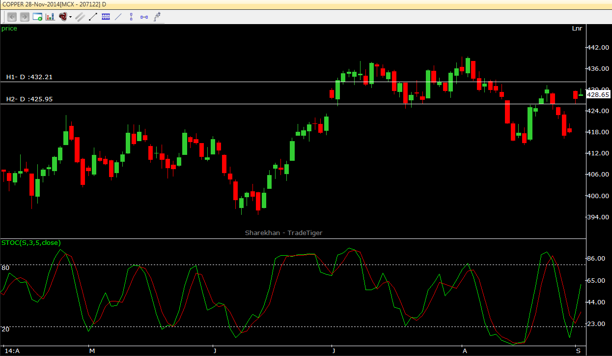 Copper Daily Technical View 02.09.2014