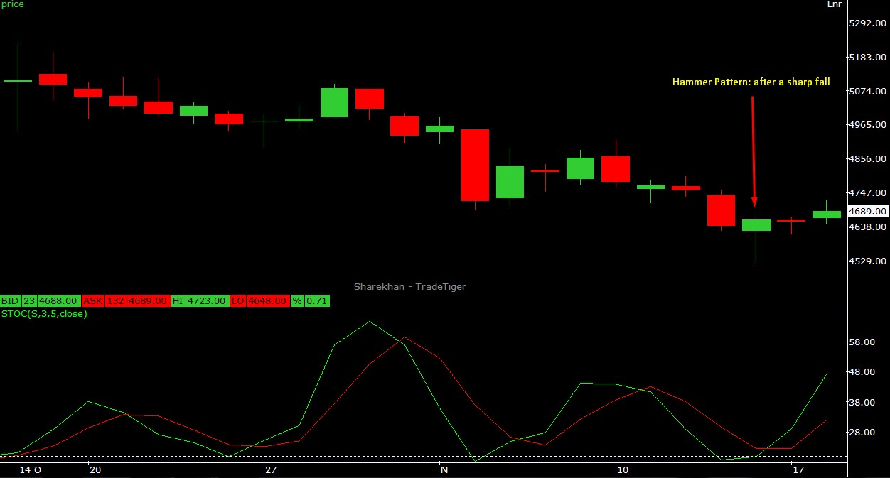 Crude oil recommendation according to Hammer Candlestick pattern
