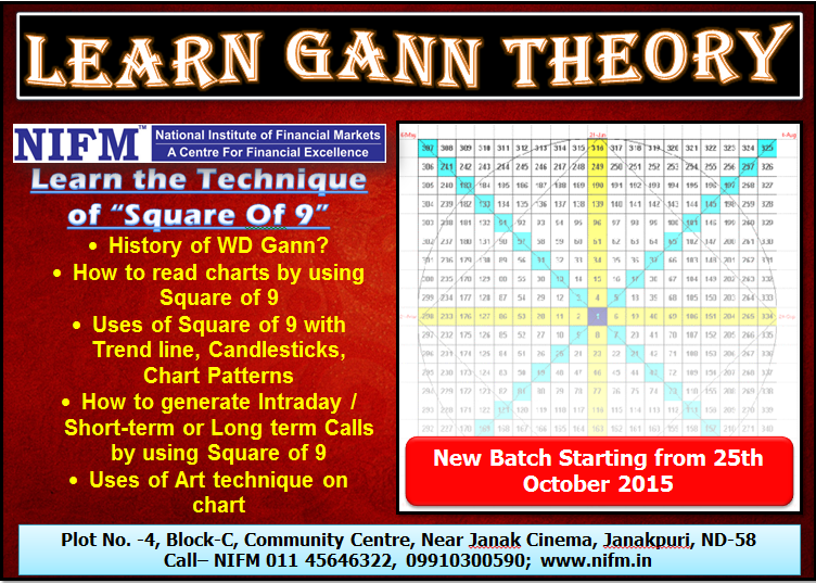 What is Gann Theory