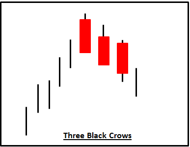 3 Black Crows candlestick reversal pattern in zinc, what it means?